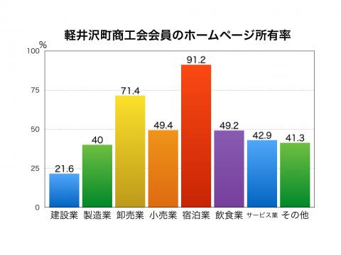軽井沢町商工会会員のホームページ開設率