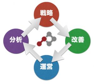 ホームページの戦略・改善・運営・分析