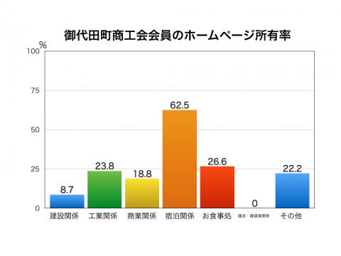 御代田町企業のホームページ所有率