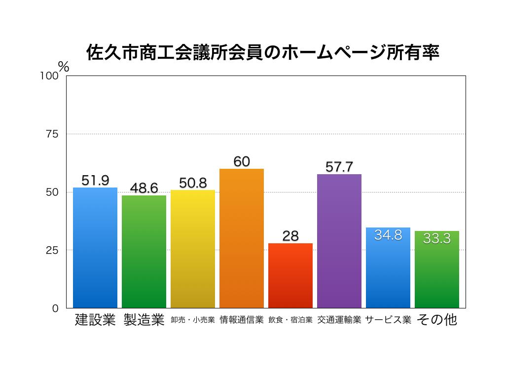 佐久市商工会議所会員のホームページ所有率
