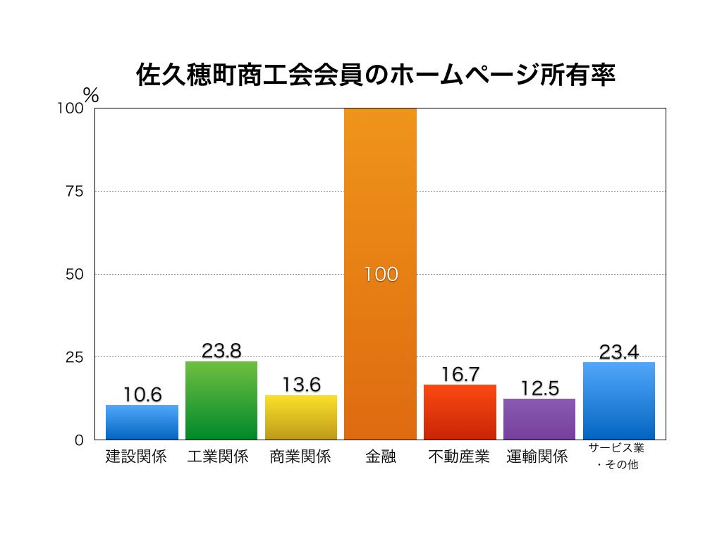 佐久穂町の企業のホームページ所有率